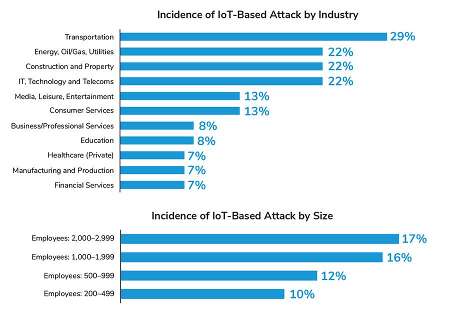 IoT_AttackIndustryandSize