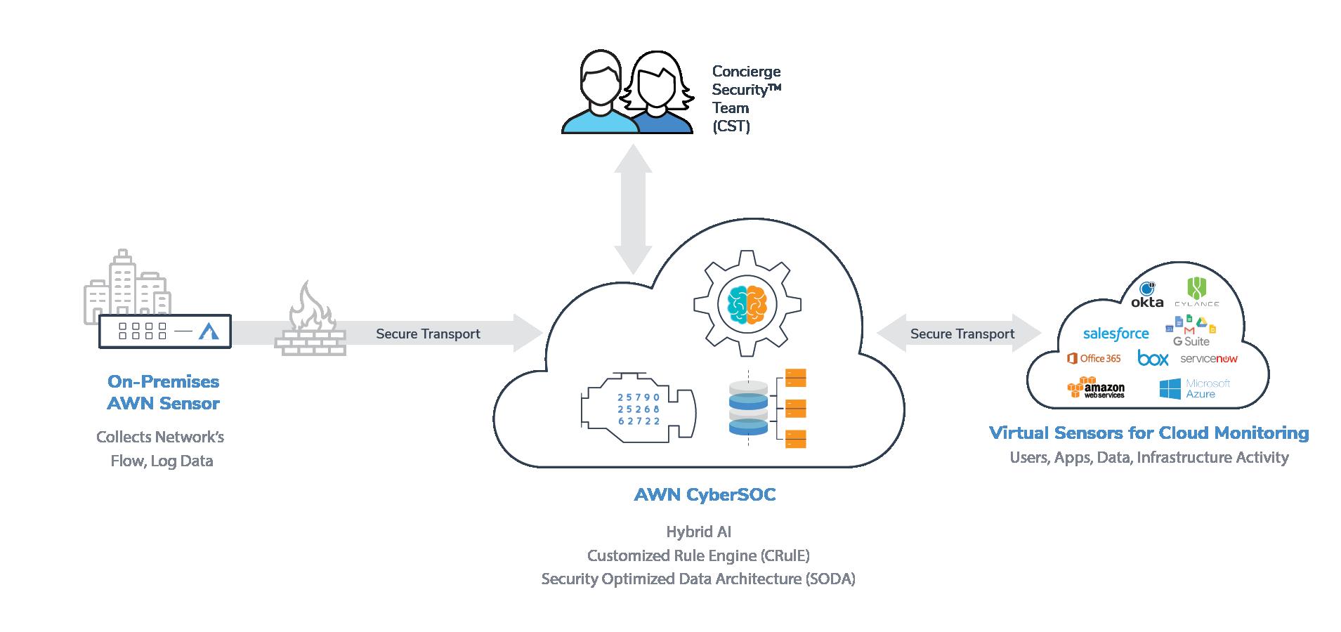 AWN CyberSOC™ Service - Arctic Wolf