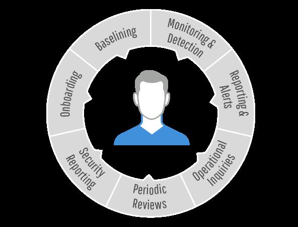 personalized-service-diagram